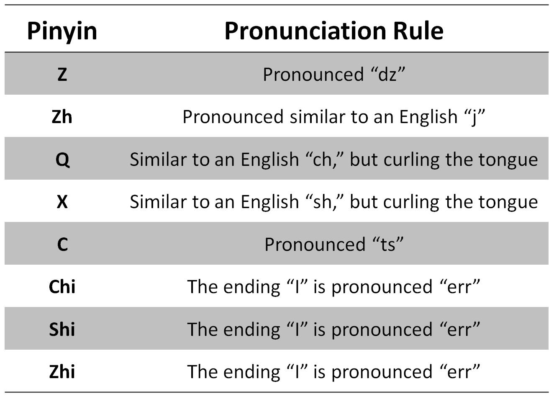 Mandarin Chinese Alphabet & Pronunciation – ChinesePod
