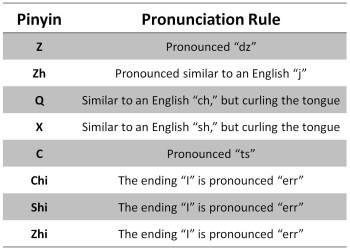 how to pronounce pinyin